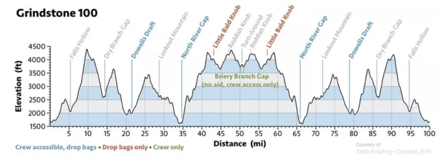 Grindstone Elevation Profile.png